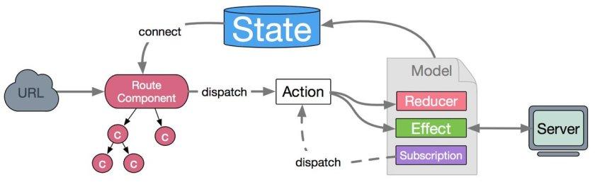 dva - #Reactjs and #Redux based, lightweight and #elm-style framework   via @MicheleBertoli