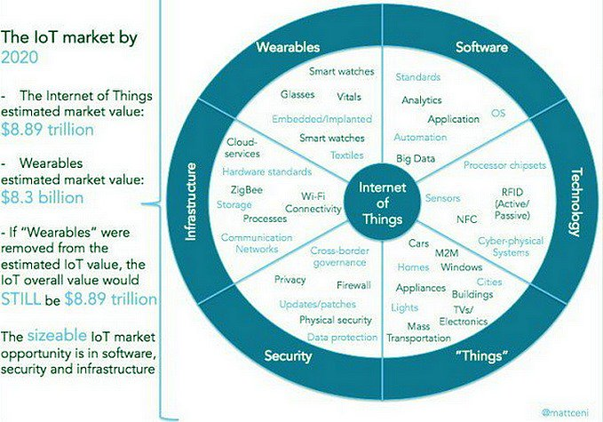 Internet of Things For Smarter Living  [#IoT #SmartHome #SmartCities] via @evankirstel