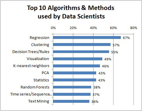#ICYMI Top Algorithms and Methods Used by #Data Scientists  #DataScience #MachineLearning