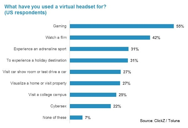 Use of virtual reality reaches tipping point  #vr