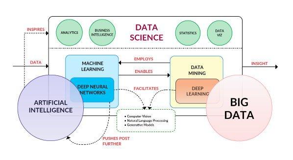 Visually Linking #AI, #MachineLearning, #DeepLearning, #BigData and #DataScience
