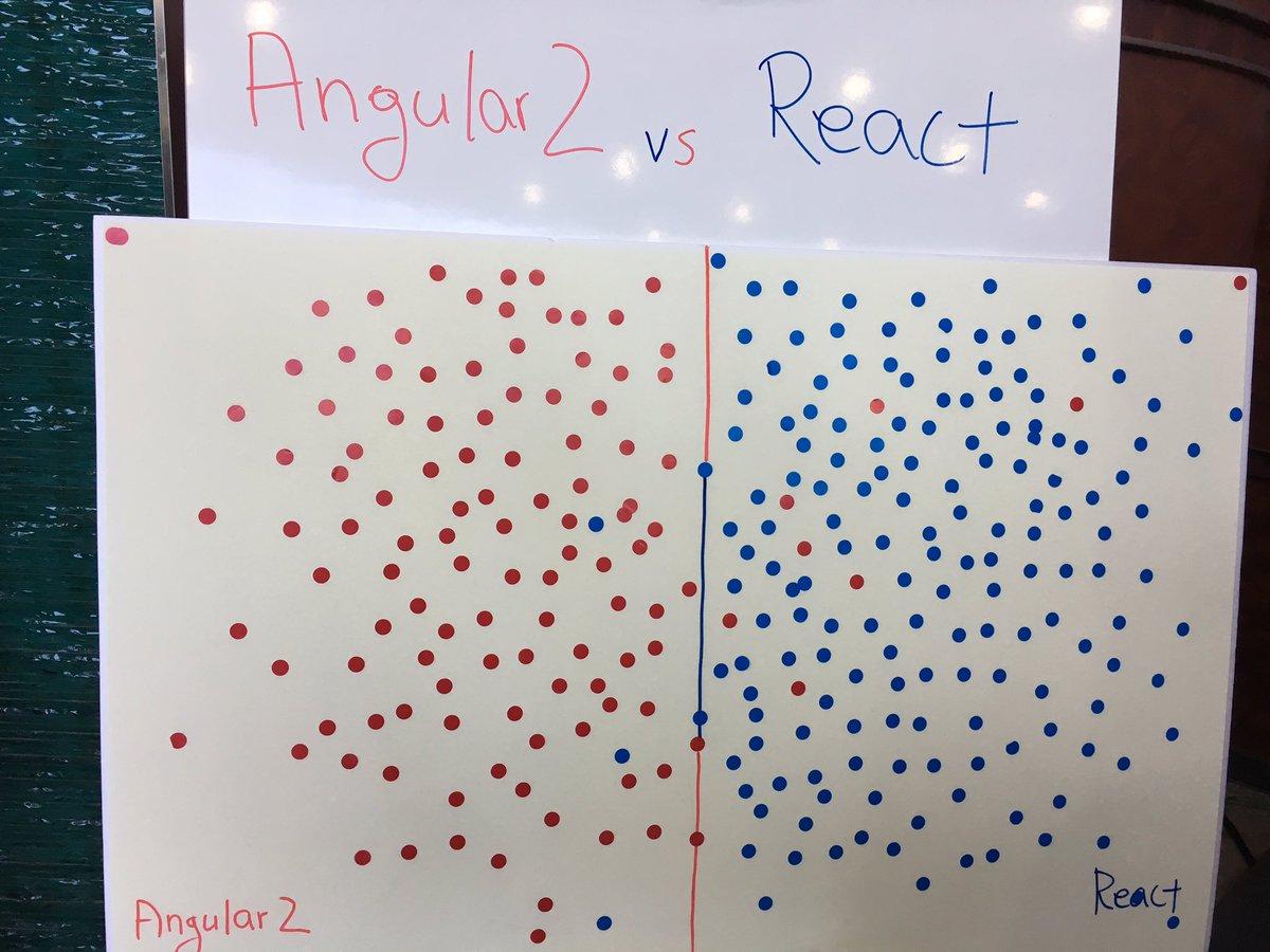 Angular2 VS React