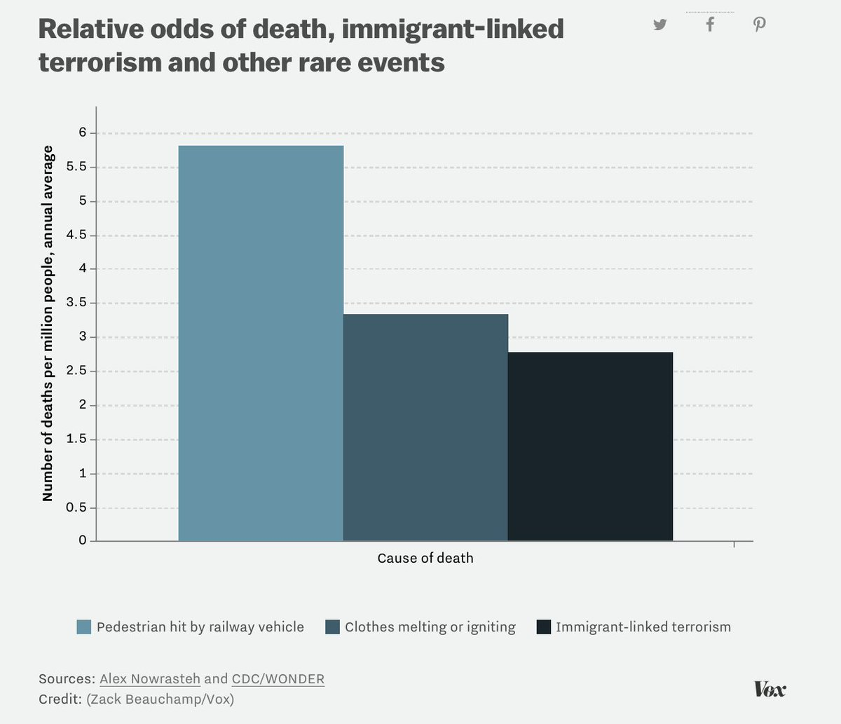 Image result for Relative odds of death, immigrant-linked terrorism and other rare events
