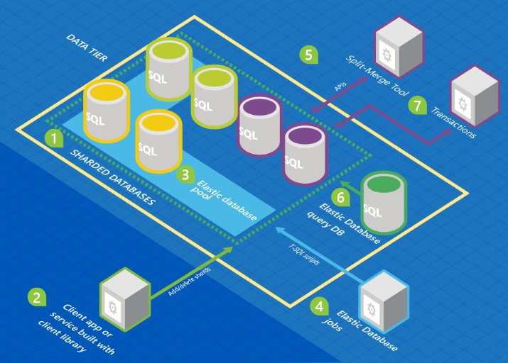 Move #BigData to an #AzureSQLDatabase for #Azure #MachineLearning.  #DataScience #AI