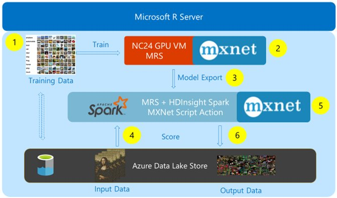 Applying Deep Learning at Cloud Scale, w/ Microsoft R Server & Azure Data Lake
