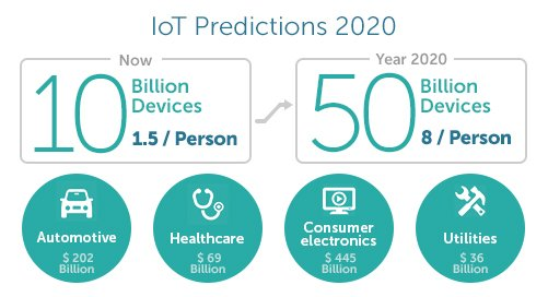 #IoT Connections Forecast To Top 1 Billion In 4 Years on @mediapost  @AerisM2M