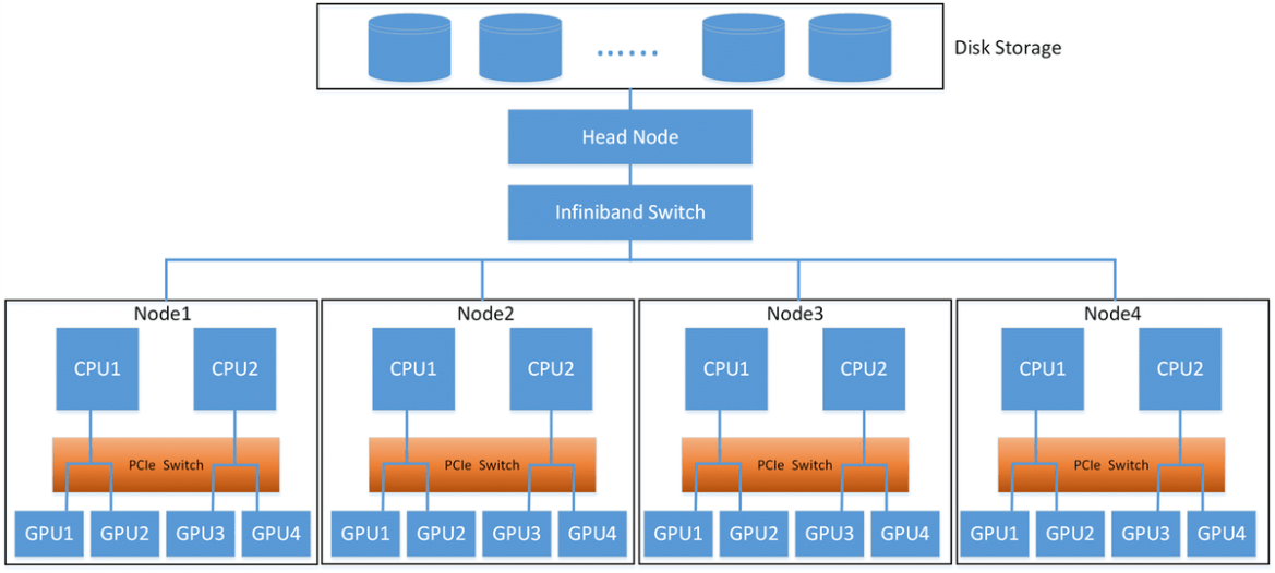 #DeepLearning Performance with P100 #GPUs. #BigData #MachineLearning #DataScience #AI