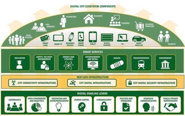 #MachineLearning embedded in the #IoT = #SmartCities =  #BigData #DataScience by @BoozAllen