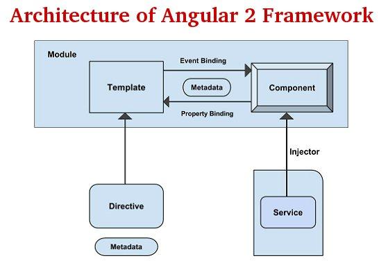 The architecture of an #Angular2 Application.  #AngularJS #javascript #angular