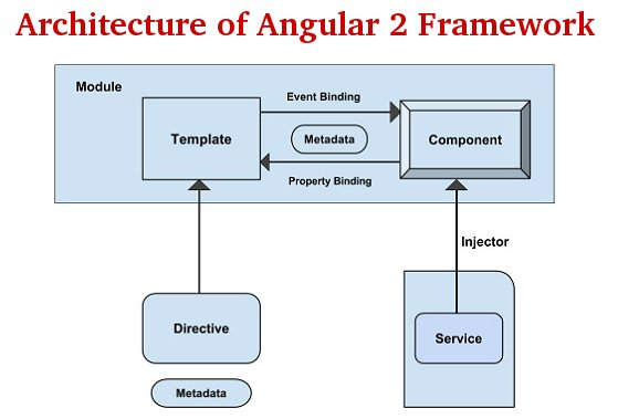 The architecture of an #Angular2 Application.  #AngularJS #javascript #angular