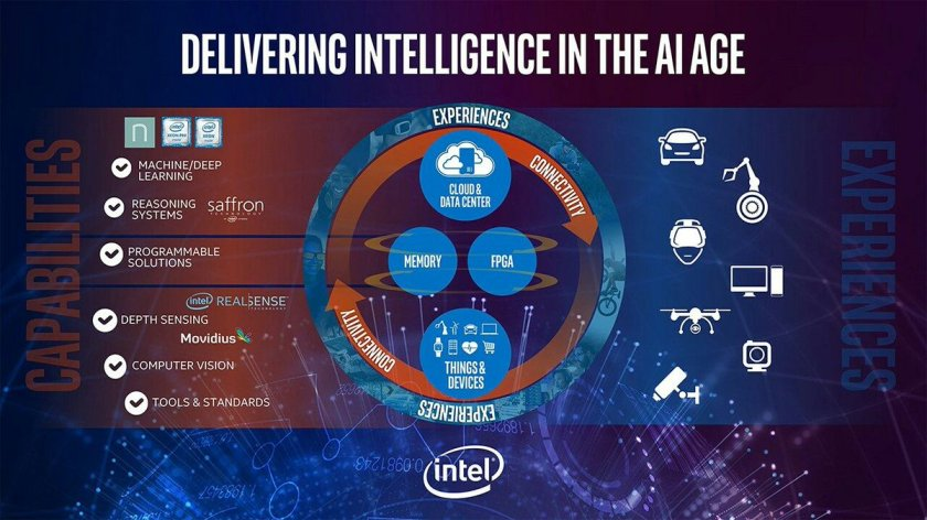 Intel Bets Big on #DeepLearning: Lays Out Artificial Intelligence Roadmap   #ai