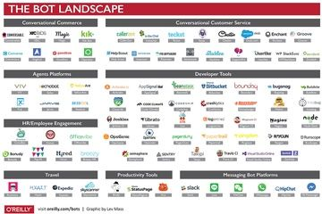 An overview of the #bot landscape #AI #MachineLearning @OReillyMedia