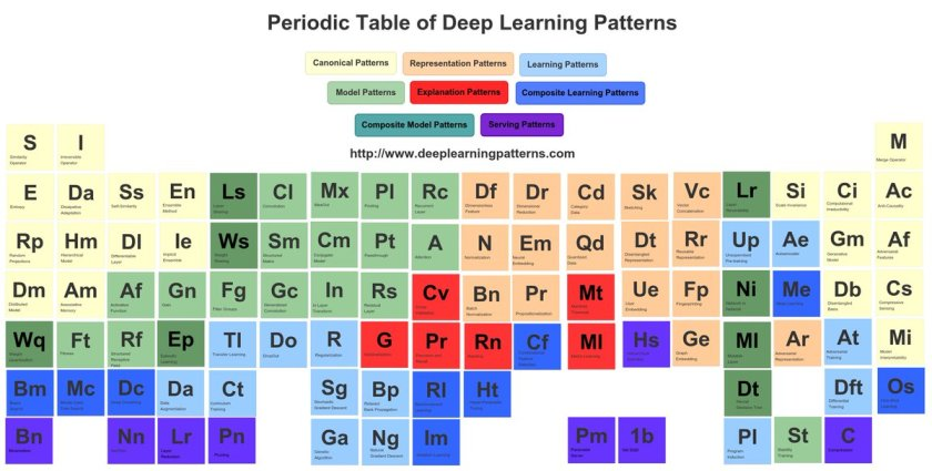 Design Patterns for #DeepLearning Architectures:  #BigData #DataScience #MachineLearning