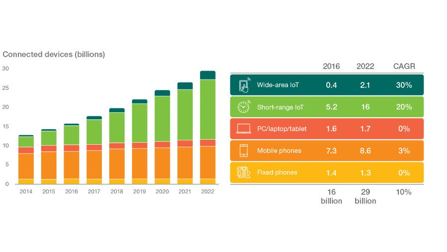 Internet of Things forecast – #Ericsson  #IoT @AerisM2M #M2M