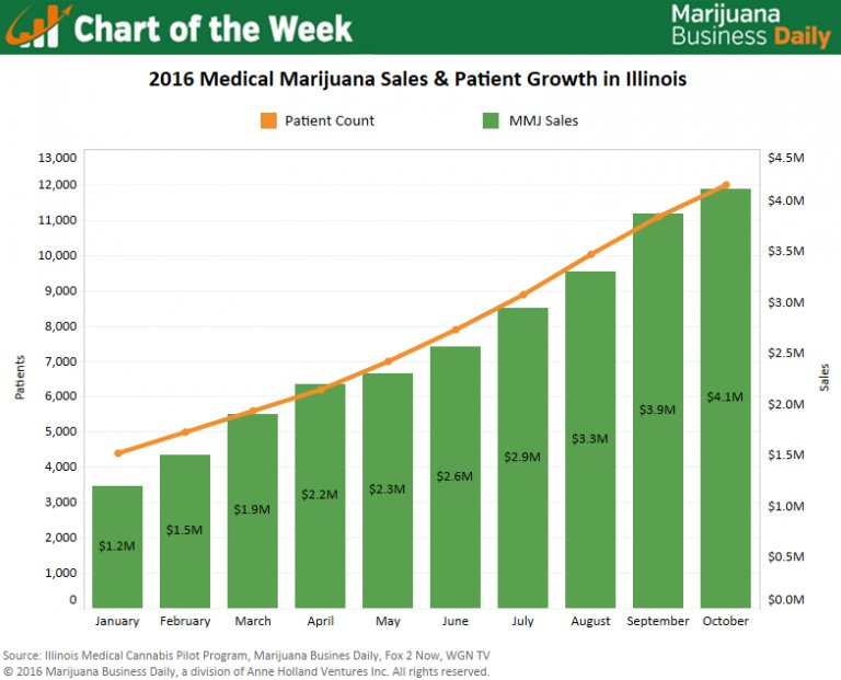 Chart: Medical marijuana patient numbers, dispensary sales steadily climbing in Illinois