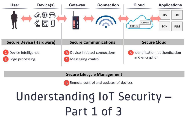 Understanding #IoT #Security  @AerisM2M @bitdefender