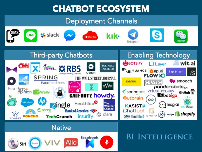 #Chatbots Ecosystem Explained: #BigData #DeepLearning #MachineLearning #DataScience #AI