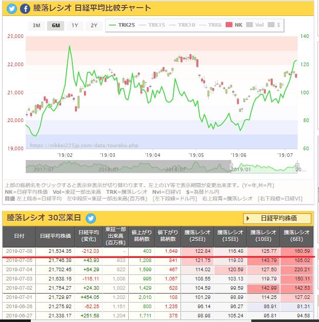 test ツイッターメディア - 騰落レシオ  日経平均比較チャート   7/8 https://t.co/PCCrIZ57Zu
