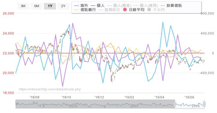 test ツイッターメディア - 投資主体別売買状況 日経平均比較チャート https://t.co/bcZuawrRR9 https://t.co/FN1SwgsNW1