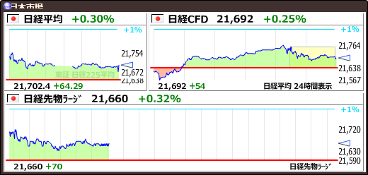 test ツイッターメディア - 【日経平均】+64.29 (+0.30%) 21702.45 https://t.co/a48qq0TfqBhttps://t.co/yQ14medUna