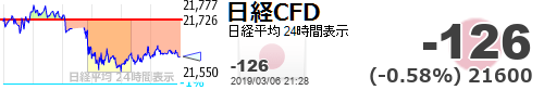 test ツイッターメディア - 【日経平均CFD #日経CFD】-126 (-0.58%) 21600 https://t.co/MoGT1W8AtChttps://t.co/V8vwJ4yX8t