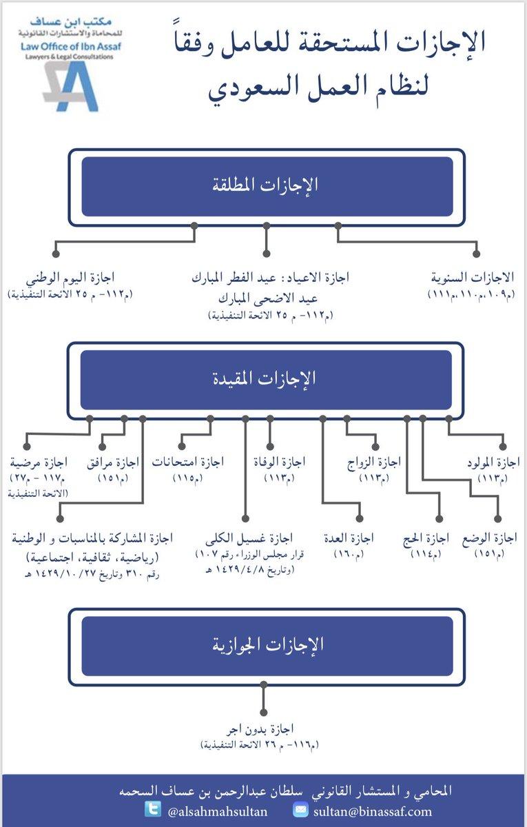 سلطان بن عساف السحمه On Twitter الاجازات المستحقة للعامل وفقا لنظام العمل السعودي ثقافة قانونية عمالية بن عساف للمحاماة
