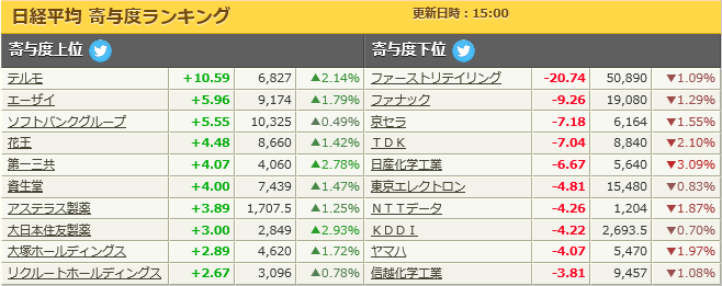 test ツイッターメディア - 日経平均寄与度(2/26) https://t.co/LQVaWMNgrr
