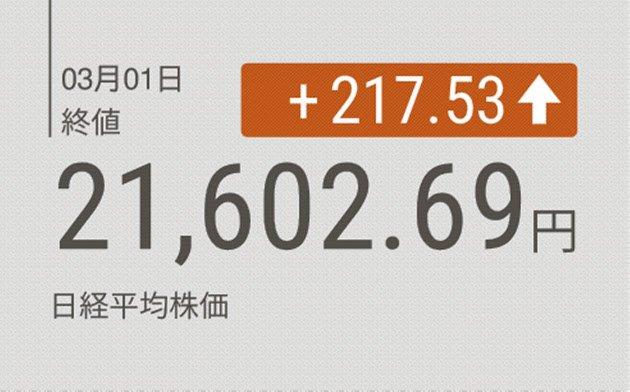 test ツイッターメディア - ///ceek東証大引け 反発 2カ月半ぶり高値 円安と中国指標を好感 (日本経済新聞)1日の東京株式市場で日経平均株価は反発した。終値は前日…https://t.co/6GNtbdsqc3#ニュース #ニュース速報#全国のニュース#NEWS速報JAPAN https://t.co/eVgyEgkYbM