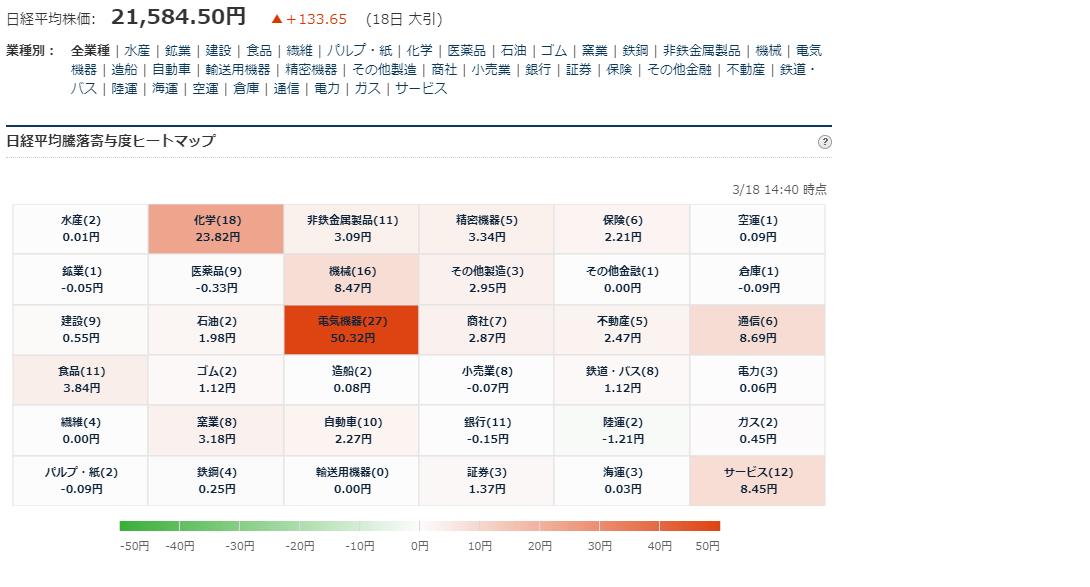 test ツイッターメディア - ■日経平均225寄与度ヒートマップ 大引  3/18大引 お疲れ様でした. https://t.co/bXT5nvxxCB