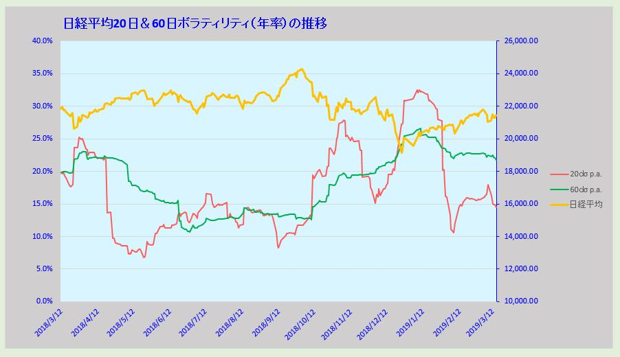 test ツイッターメディア - 日経平均ヒストリカルボラティリティ・中期60日は22前後で安定 先週上昇した短期20日は週末までで14台に低下 不安感は薄れた形になった ただし、これ以上下がるようだと相場はボックス小動きになるので来週は株価の上昇とともにHVも少し上昇するぐらいが望ましい https://t.co/AXiaOtZcrw