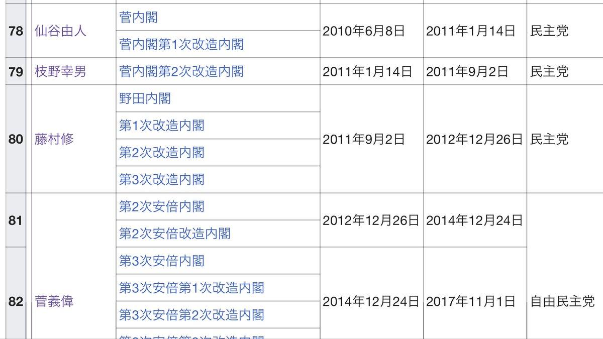 test ツイッターメディア - 正解は2️⃣の藤村修。  藤村修は野田内閣の内閣官房長官でした。菅義偉は2012年12月26日に発足した第2次安倍内閣から現在(第4次)まで内閣官房長官。在任日数は【オンエア日で起算願います】日で歴代首位。安定のガースーだポゥ。クリッポの安定は1万円だポゥ。 https://t.co/MyI1kjXj3s