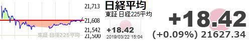 test ツイッターメディア - 【日経平均】+18.42 (+0.09%) 21627.34 https://t.co/k3EcfvZA9Ihttps://t.co/yQ14medUna