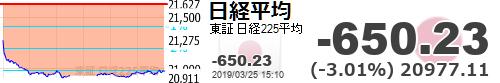test ツイッターメディア - 【日経平均】-650.23 (-3.01%) 20977.11 https://t.co/R6sTLioINmhttps://t.co/YkdsseZQRb