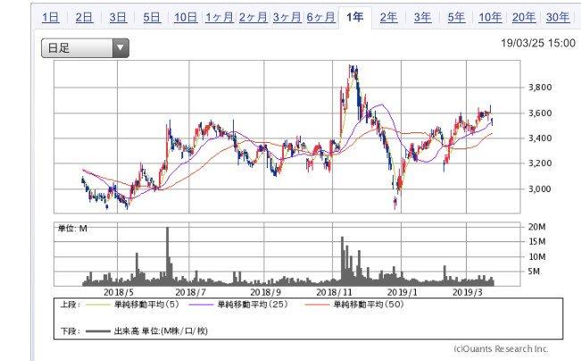 test ツイッターメディア - 東芝の不適切会計問題巡り、 大阪府内の株主が被告の新日本監査法人に対する請求額を105億円から1兆円に増額した。 東芝の当時子会社・WHの原発建設遅れを東芝が公表したのは15年11月であり、監査法人は損失責任を負うとのこと。 ↓東芝 https://t.co/j3Uxy8sfXd