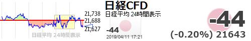 test ツイッターメディア - 【日経平均CFD #日経CFD】-44 (-0.20%) 21643 https://t.co/UOfPoL63HDhttps://t.co/zgFNZVR7yS