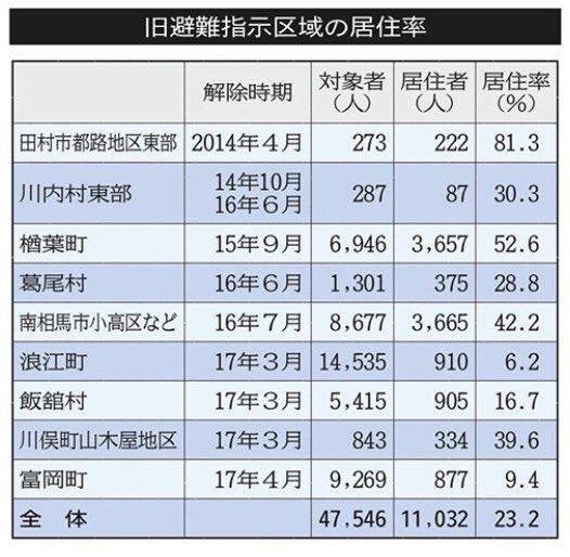 test ツイッターメディア - 河北(4/12):福島・避難解除9区域の居住率23.2%止まり 高齢化率は高水準https://t.co/fSUaKPd4Hw「避難指示が解除された福島県内の市町村で、旧避難指示区域内に帰還するなどした住民の割合(居住率)が23.2%にとどまることが分かった。帰還住民の6割が高齢者という地区もあり、」 https://t.co/nCmhfA4U1Q