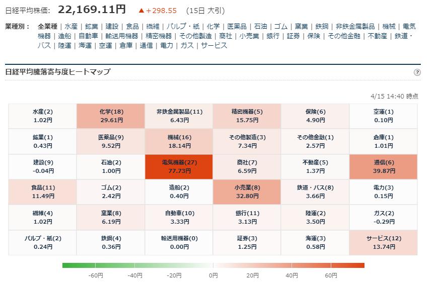 test ツイッターメディア - ■日経平均225寄与度ヒートマップ 大引  4/15大引 お疲れ様でした. https://t.co/OrWafqwn0H