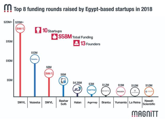 Egypt: Food-tech Startup Yumamia Raises $1.5 million For Expansion ...