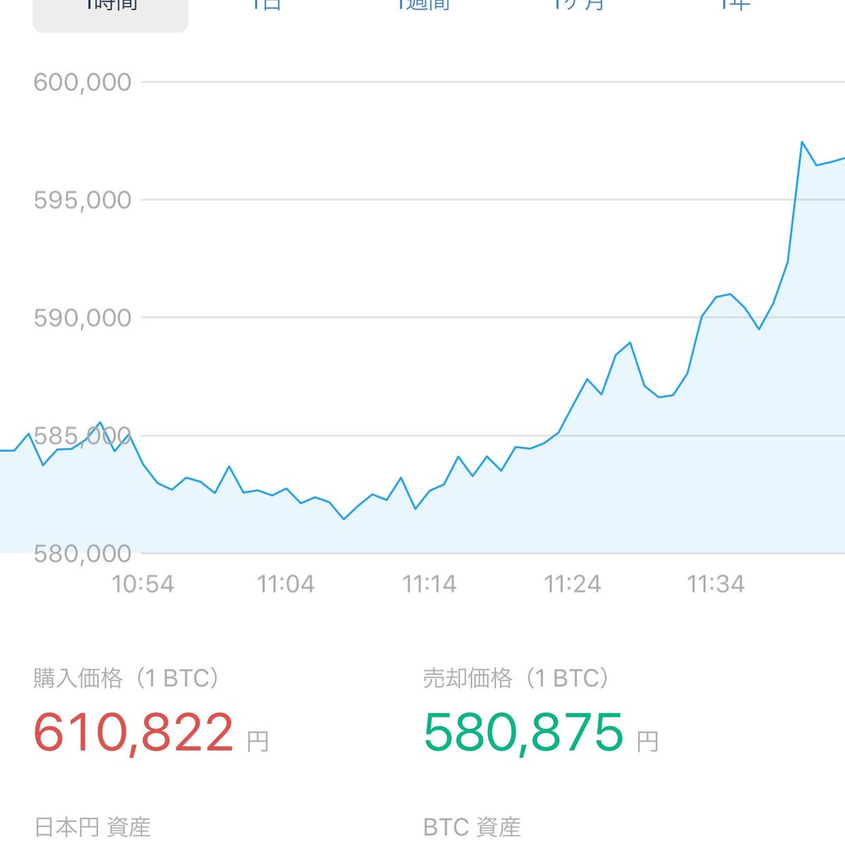test ツイッターメディア - ビットコイン急回復❗️下落前に戻るのも時間の問題#ノアコイン #ビットコイン https://t.co/bMXYeIBg2P