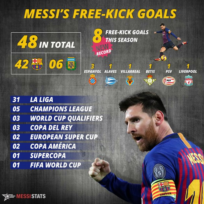 """MESSISTATS on Twitter: """"Some stats from Messi's rich free-kick ..."""