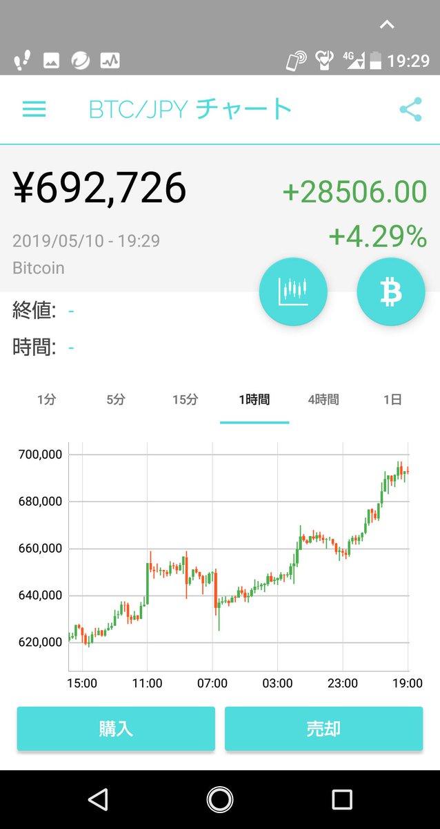 test ツイッターメディア - ビットコインあまり調整も入らず70万円に接近していますね。まだ日本人の5%くらいの参加者なのでアーリーアダプターが少しずつ増えてきているみたいです。実社会で仮想通貨(暗号資産)の利用できるところが増えてくればいいのですが。 https://t.co/Xeg8HeCmho