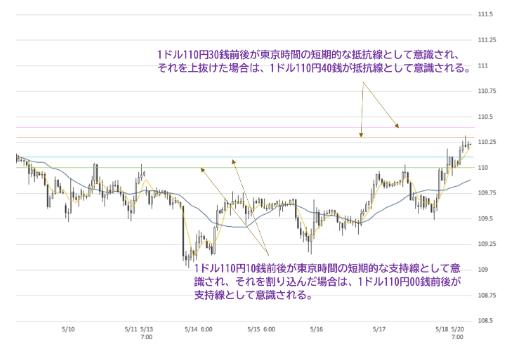 test ツイッターメディア - 【5月20日 本日のFX相場予想】本日の東京時間は、今朝発表された日本の今年の1月~3月期のGDP(速報値)が前期比、年率換算ともに事前予想を上振れたことを好感し、日経平均株価は前日の終値を上回る水準で推移している。それに伴い…#FX #FX予想 #FX相場 #FX為替↓↓↓https://t.co/Xgty8F5S9T https://t.co/gP6cwcJXrx