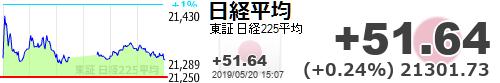 test ツイッターメディア - 【日経平均】+51.64 (+0.24%) 21301.73 https://t.co/41Ln2Bcrrzhttps://t.co/YkdsseZQRb