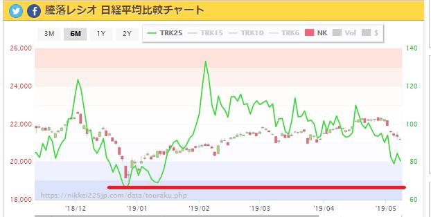 test ツイッターメディア - 騰落レシオ 日経平均比較チャート  5/13 https://t.co/EZSFTRLQJU