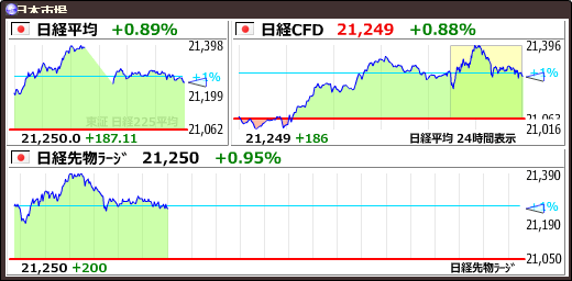 test ツイッターメディア - 【日経平均】+187.11 (+0.89%) 21250.09 https://t.co/Muunw4evuAhttps://t.co/yQ14medUna