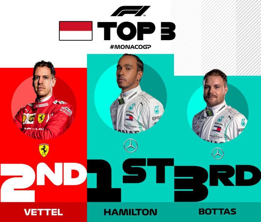 Sintesi GP Monaco