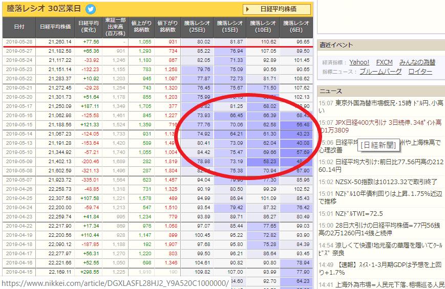 test ツイッターメディア - 騰落レシオ  日経平均比較チャート 5/28 https://t.co/nl0B2s3TQw