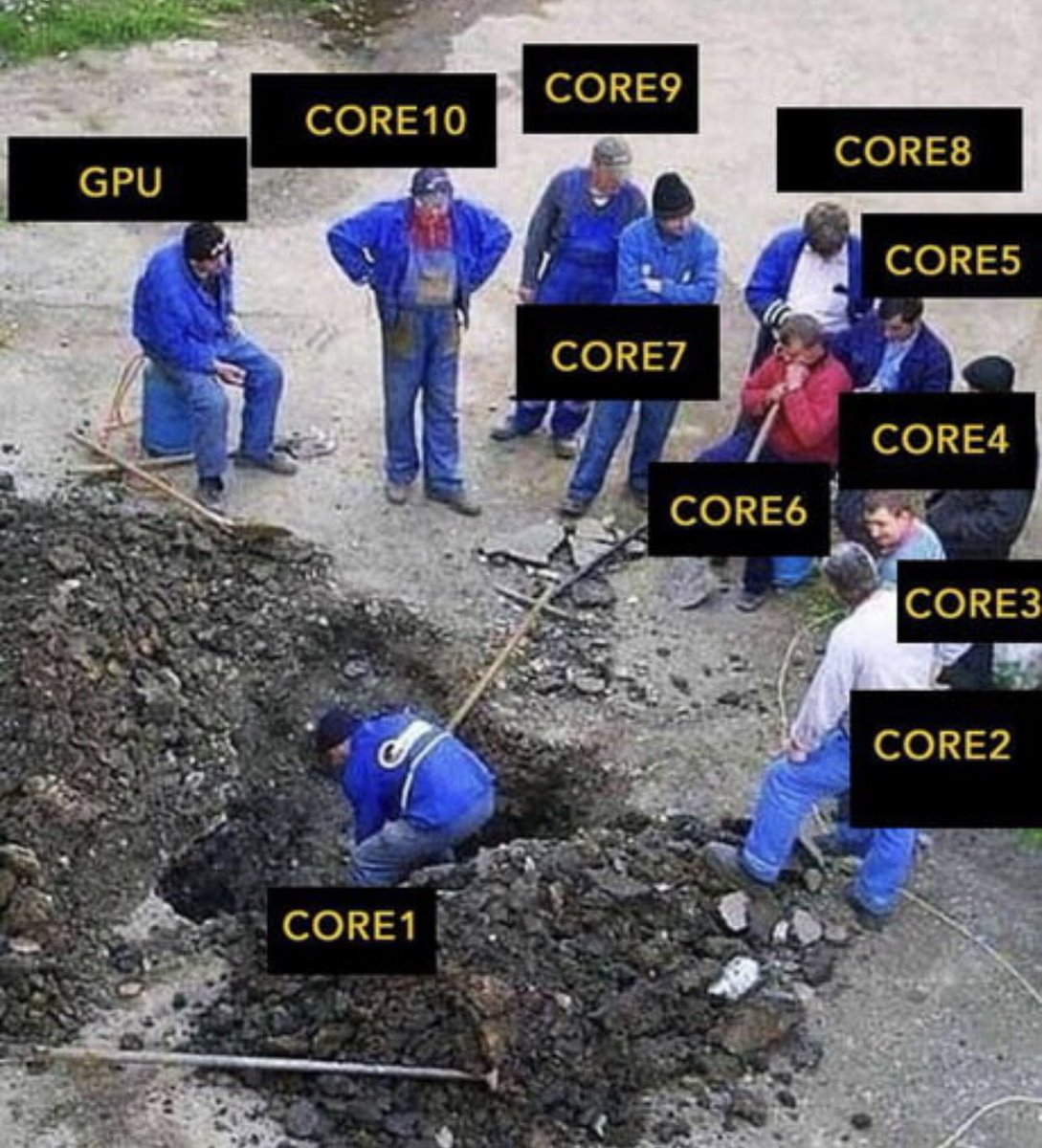 Smilin Wizard On Twitter How Processors Work Processor Core