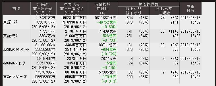 test ツイッターメディア - ■東京証券取引所 各市場出来高等大引 6/13※出来高は相変わらずの薄さ日経平均は21,000円の攻防とTLが多いですが基本的に東証1部で値下り銘柄数が78%マザーズ市場も値下り銘柄数が68%と米中首脳会談でトランプ大統領の長期戦への変更から香港の地政学的リスクが鍵となりました https://t.co/i9ZqvRRlH5