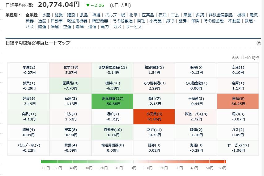 test ツイッターメディア - ■日経平均225寄与度ヒートマップ 大引 6/6大引 お疲れ様でした. https://t.co/1uuFn7FnYN